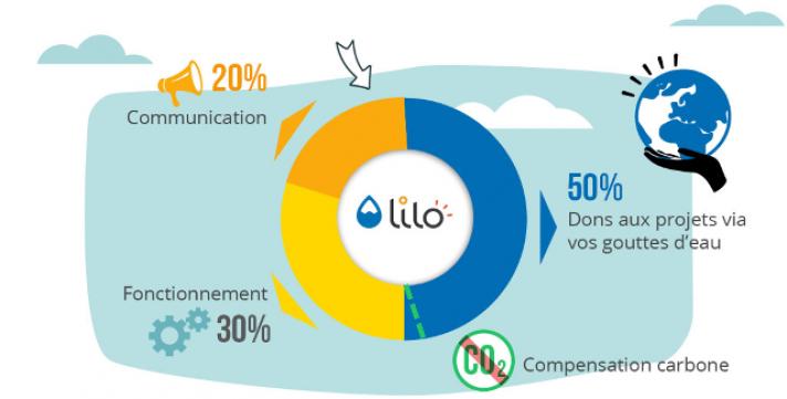 Soutenir des projets sociaux et environnementaux grâce à Lilo