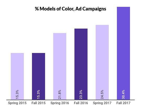 Bonne nouvelle: les campagnes de mode progressent en diversité