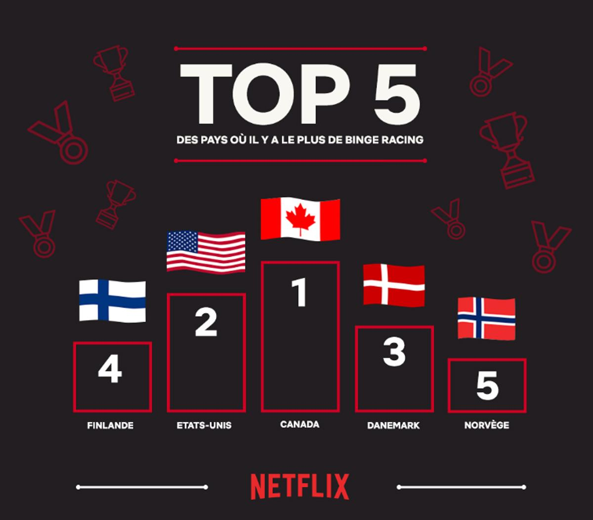 Quelle série a été regardée le plus rapidement sur Netflix?