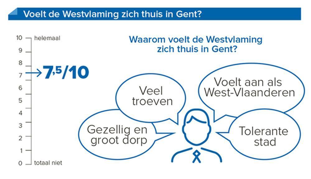 Voelt de ingeweken West-Vlaming zich thuis?