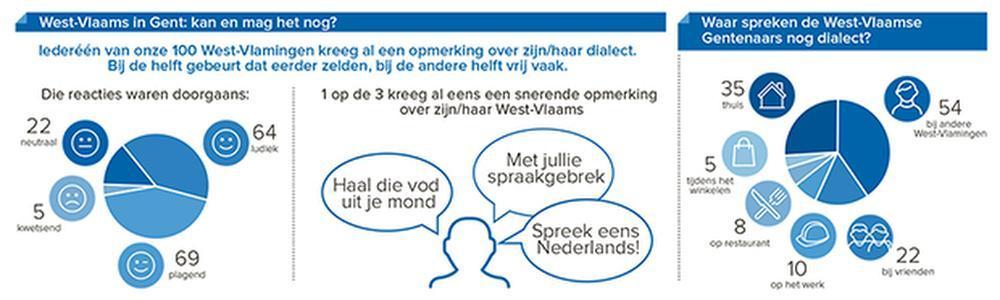 Taalkwestie in Gent? 1 op 3 kreeg al snerende opmerking over West-Vlaams