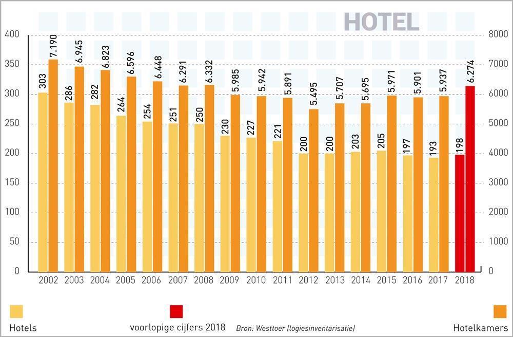 Aantal kusthotels stijgt voor het eerst in jaren