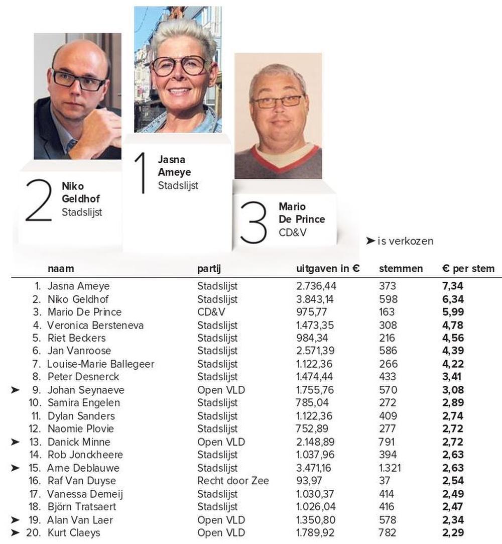 De top 20 in Oostende.