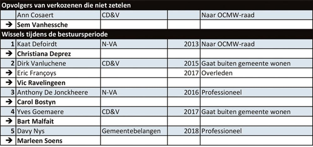 Zwevegem 2013/2018: weg uit raad, niet uit politiek