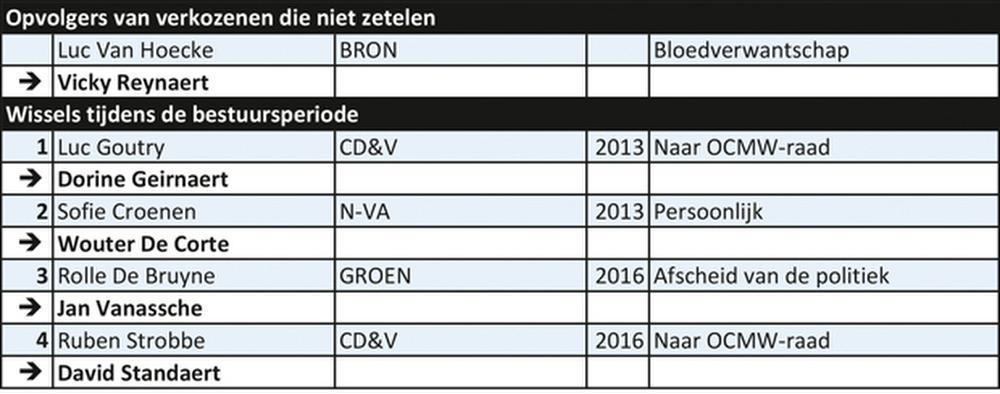 Beernem 2013/2018: