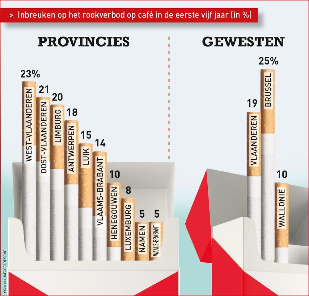 West-Vlaanderen is de slechtste leerling van de klas. (Foto KW)