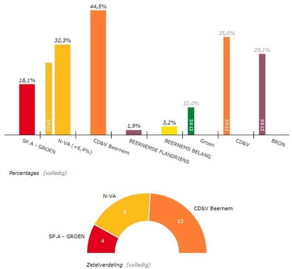 Zware ontgoocheling bij N-VA Beernem: CD&V gaat in coalitie met kartel SP.A-Groen