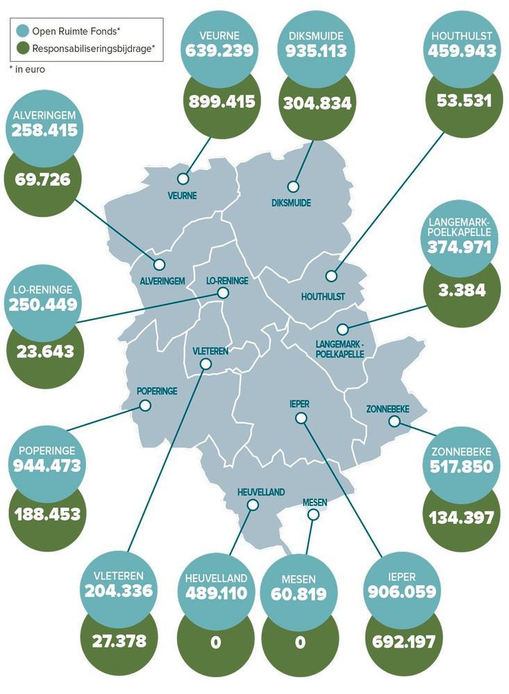 Regeerakkoord levert gemeenten in de Westhoek 37 miljoen euro extra op