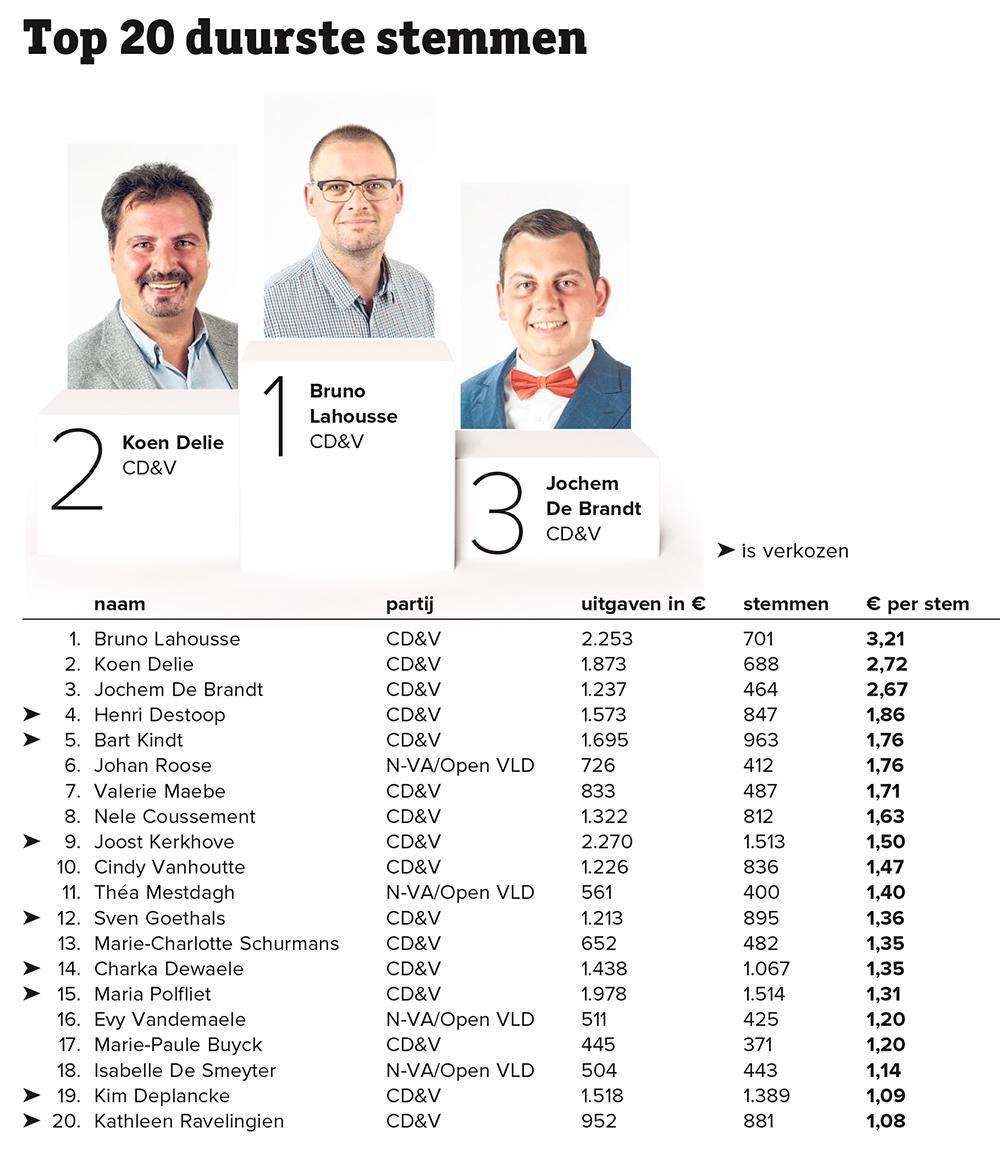 SP.A betaalt zijn zetel heel duur, CD&V-centen renderen het meest