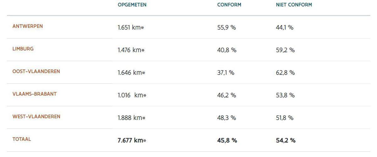 Meer dan de helft van de West-Vlaamse fietspaden ligt er niet-conform bij. (Bron: AWV)
