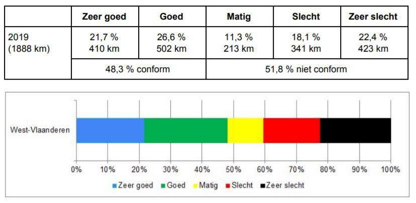 Hoe scoren de West-Vlaamse fietspaden op de conformiteitstest? Niet goed, zo blijkt. (Bron: AWV)