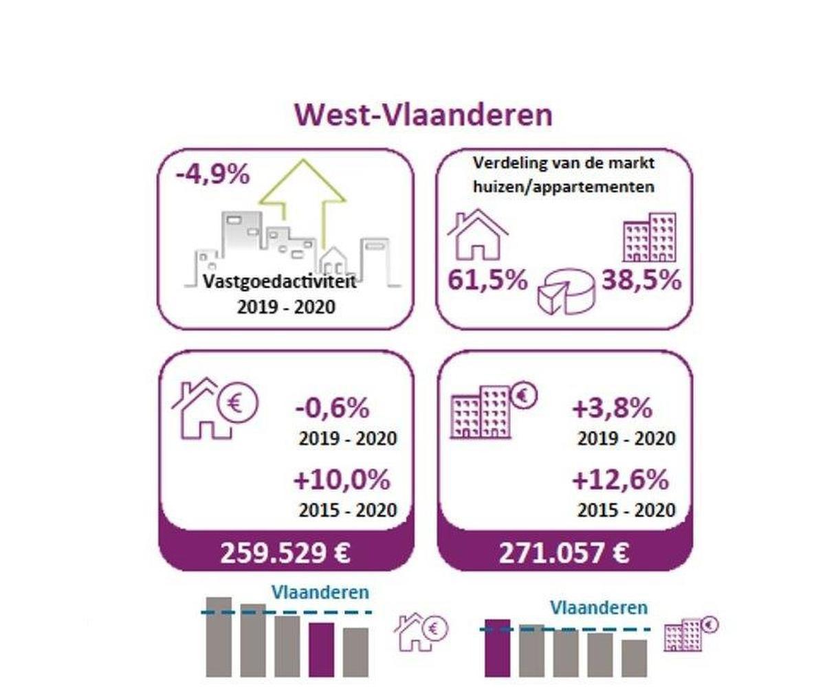 Uit de notarisbarometer blijkt dat we qua prijs en aantal koploper zijn in West-Vlaanderen. (GF)