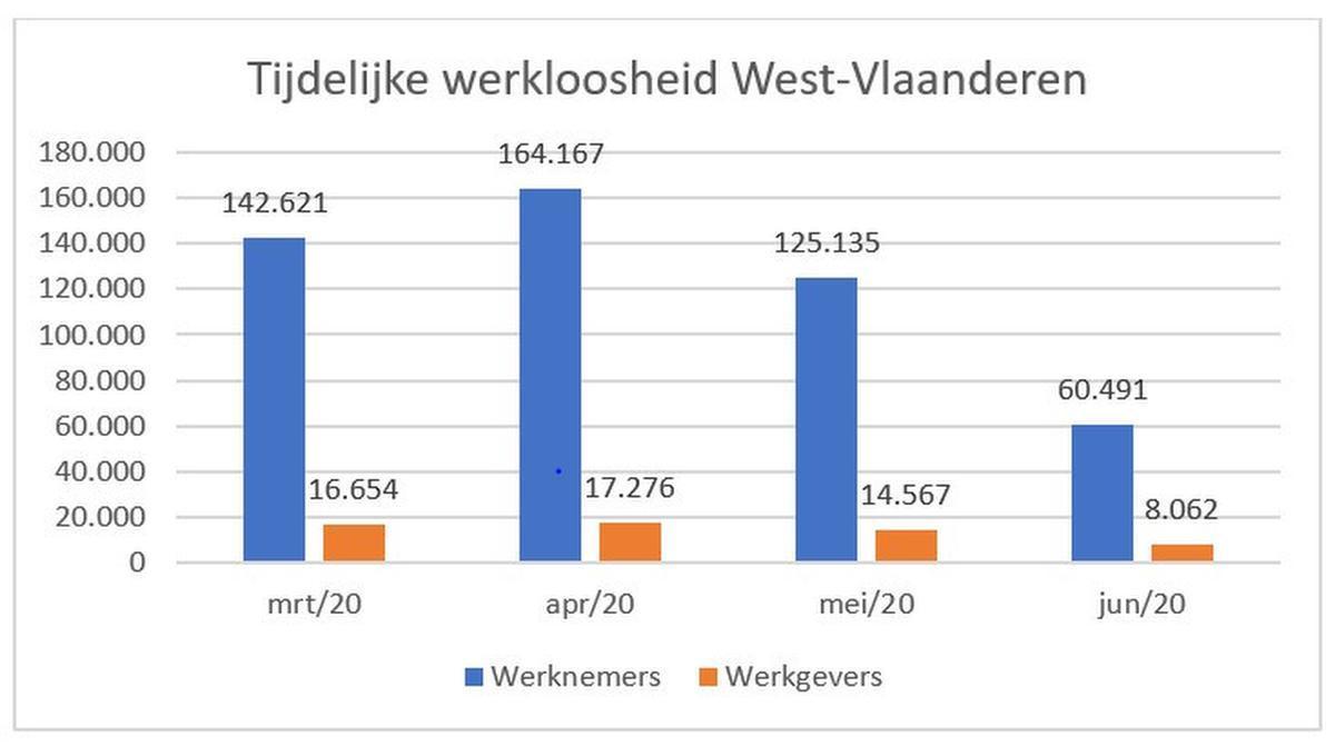 West-Vlaamse arbeidsmarkt recht (voorlopig) de rug