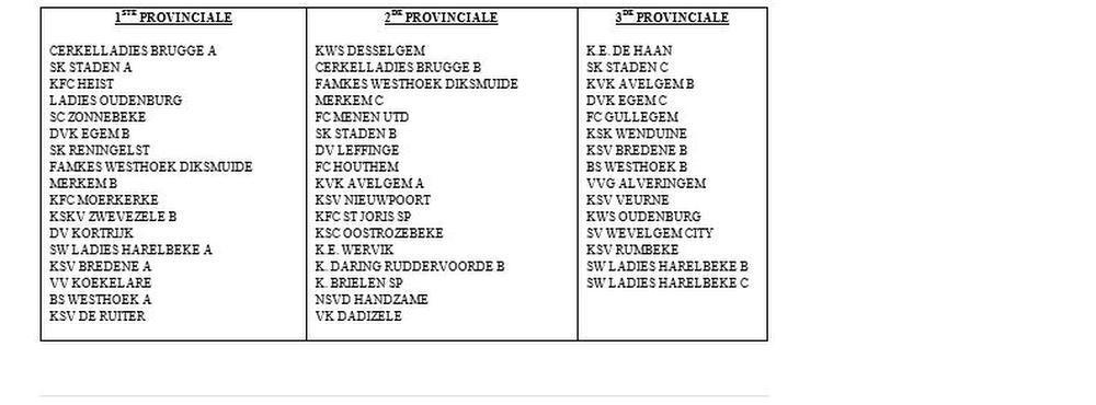 Laat je niet misleiden. Femkes Westhoek Diksmuide Merkem (FWDM) is één ploeg, de naam staan over twee lijnen op dit schema. Eerste en tweede provinciale tellen 16 teams, derde provinciale is nog één reeks met 15 ploegen.
