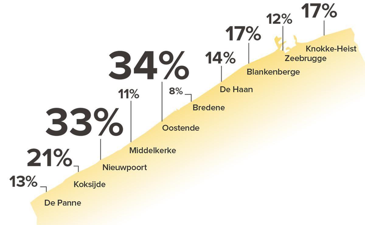 Exclusieve peiling: Nieuwpoort en Oostende zijn koning en koningin van de kust