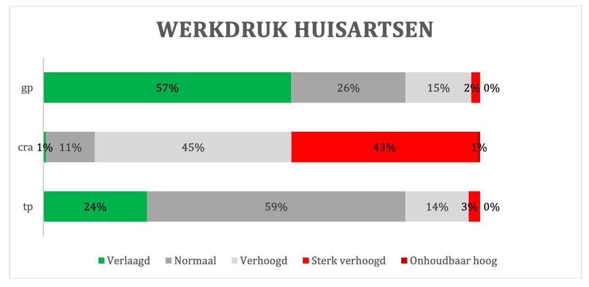Vijf procent van West-Vlaamse huisartsen is besmet met coronavirus