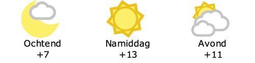 Het weer in Roeselare