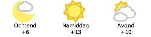 Het weer in Kuurne