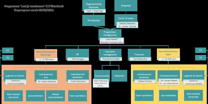 Het organigram van de vaccinatiecentra in Ieper en Poperinge. (GF)