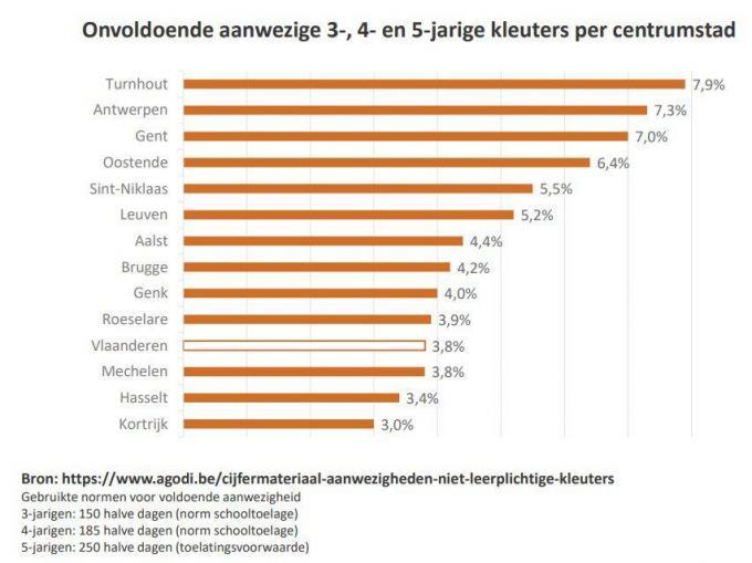 Onder onvoldoende aanwezig wordt begrepen: minder dan 150, 185 of 250 halve dagen aanwezig voor respectievelijk 3-, 4- en 5-jarigen.© Stad Kortrijk