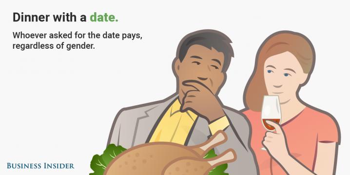 Kardashian dating regels